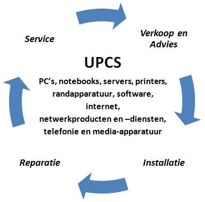 UPCS Diagram van diensten