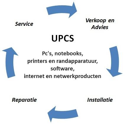 voorbeelddiagram-upcs2